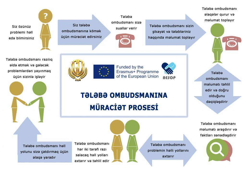 Ombudsman infograhic